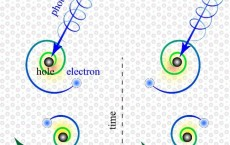 Chiral Surface Excitons (IMAGE)