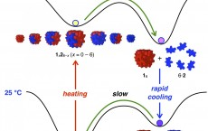 Schematic Of The Energy Shifts Between Different Versions Of A Self-Assembling Nanocube (IMAGE)