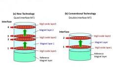 Development of Durable MTJ Under Harsh Environment for STT-MRAM at 1Xnm Technology Node (IMAGE)