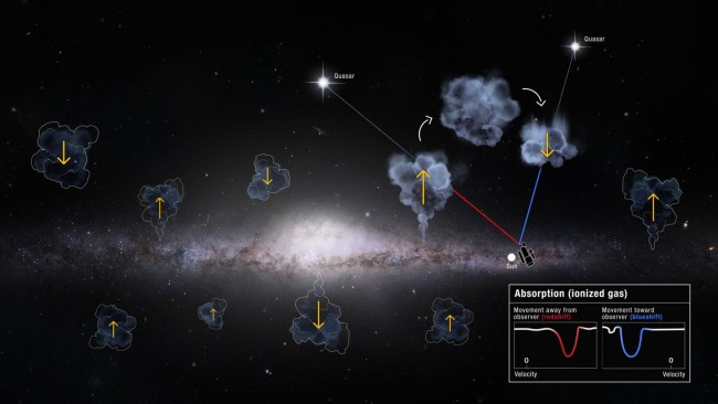 Illustration of Milky Way Gas Recycling (IMAGE)