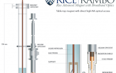 Schematic diagram demonstrating the coupled cryostats and the various components of the RAMBO magnet system